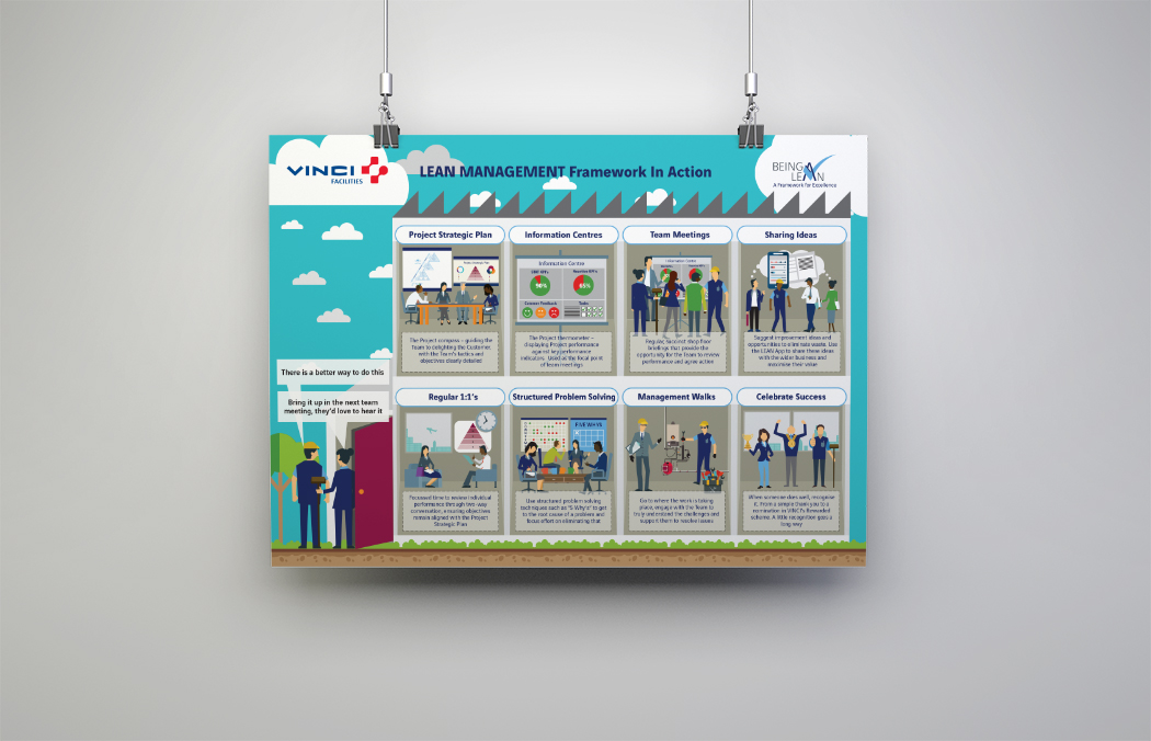 lean management poster